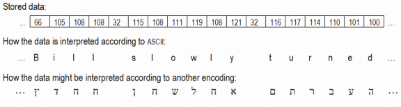 Character set encoding basics