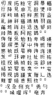 Understanding Unicode™ - II